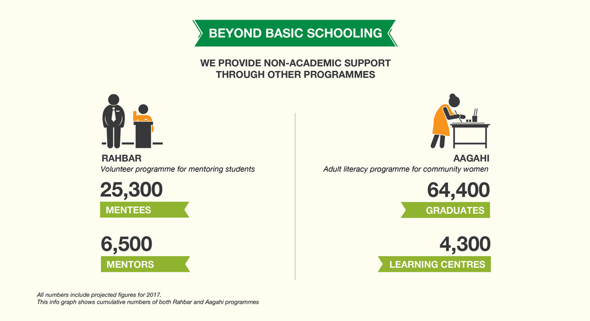 Annual-Report-2017-our-impact-beyond-basic-schooling