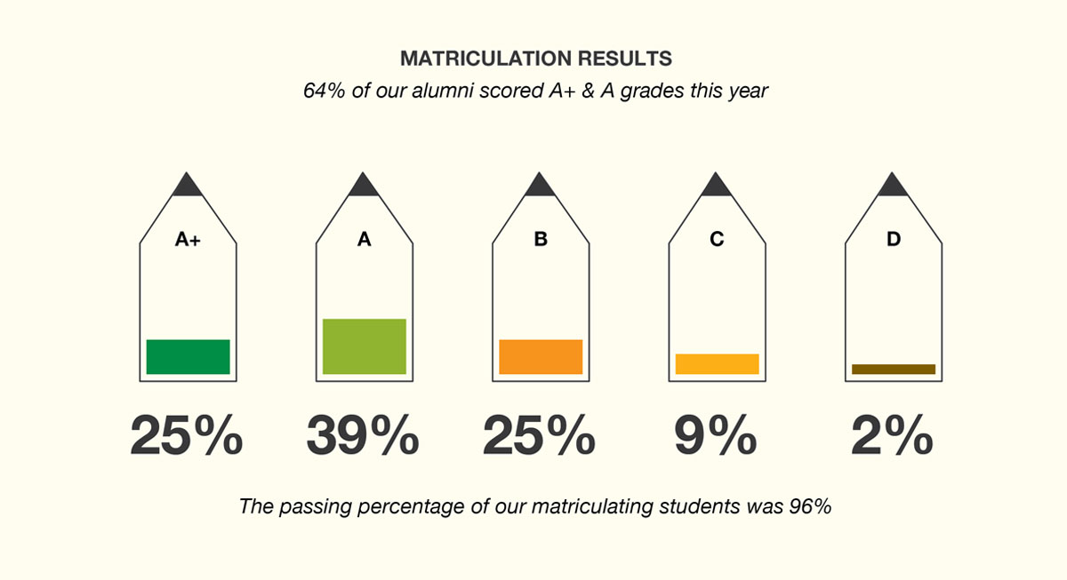 Annual-Report-2017-our-impact-matriculation-results