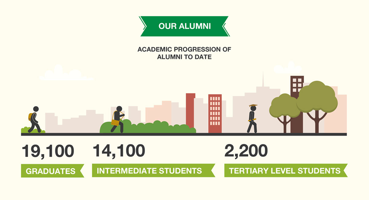 Annual-Report-2017-our-impact-our-alumni