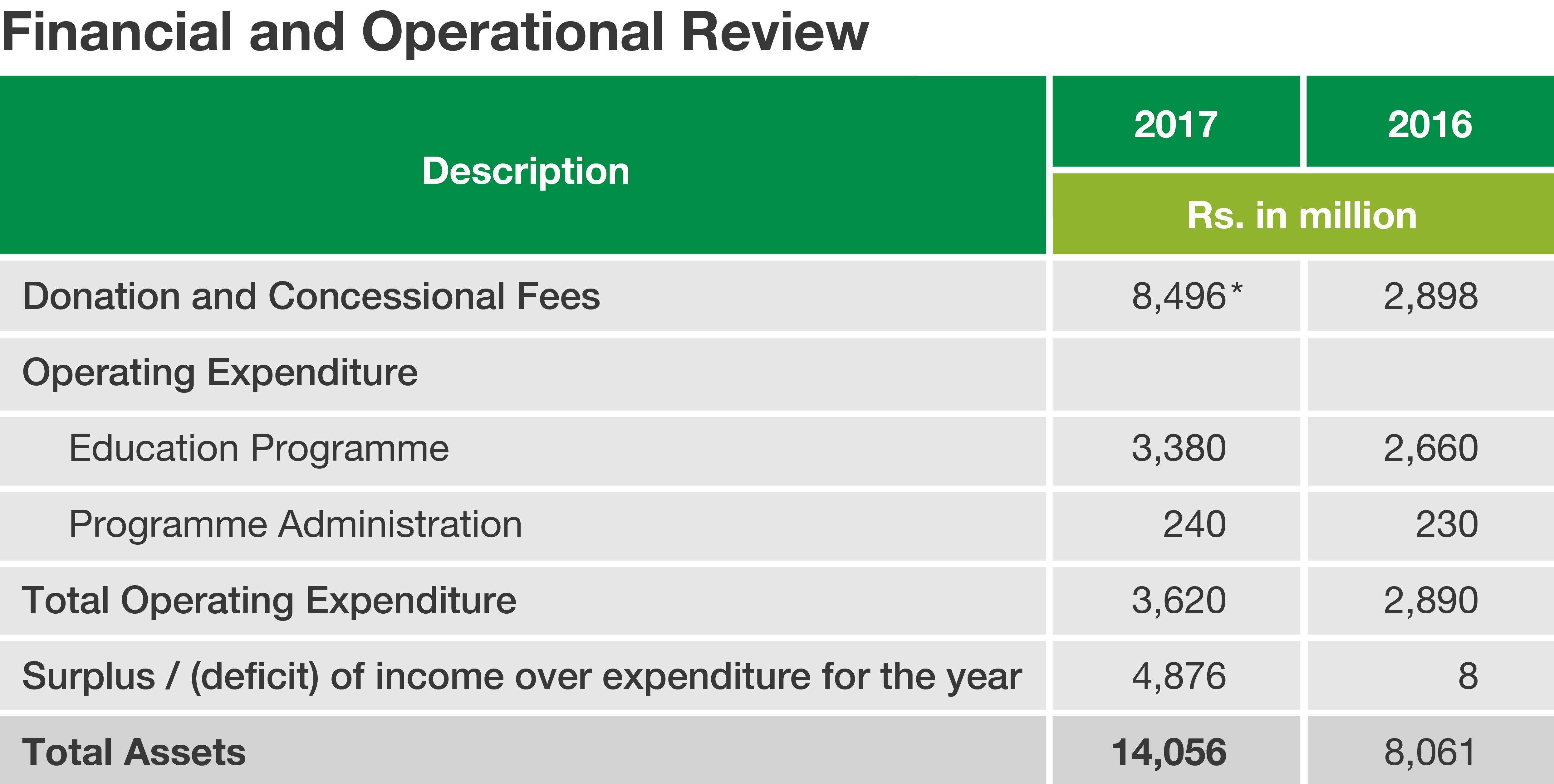 Financial-and-operational-review